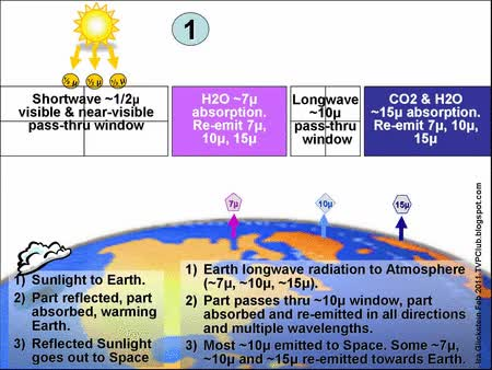 """Watch Visualizing the """"Greenhouse Effect"""" – Atmospheric Windows GIF on Gfycat. Discover more related GIFs on Gfycat"""
