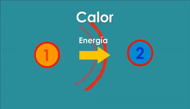 Watch and share La Diferencia Entre Calor Y Temperatura | Videos Educativos Para Niños GIFs on Gfycat