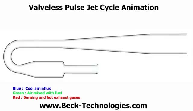Watch and share Valveless Pulse Jet Cycle Animation GIFs on Gfycat