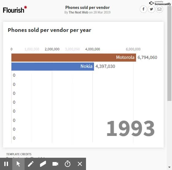 Watch and share Phones Sold Per Vendor Flourish (1) GIFs on Gfycat
