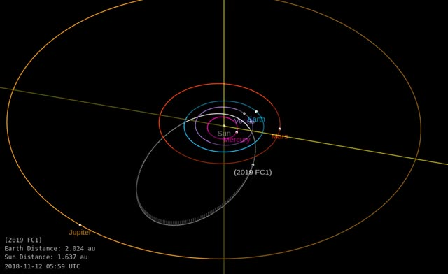 Watch Asteroid 2019 FC1 - Close approach March 28, 2019 - Orbit diagram GIF by The Watchers (@thewatchers) on Gfycat. Discover more related GIFs on Gfycat