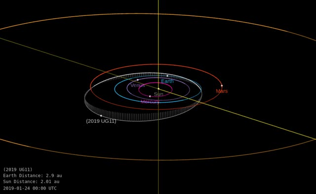 Watch and share Asteroid 2019 UG11 - Close Approach November 1, 2019 - Orbit Diagram GIFs by The Watchers on Gfycat