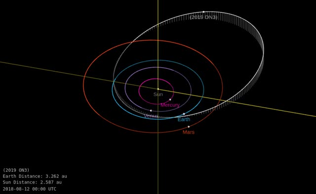 Watch and share Asteroid 2019 ON3 - Close Approach July 29, 2019 - Orbit Diagram GIFs by The Watchers on Gfycat