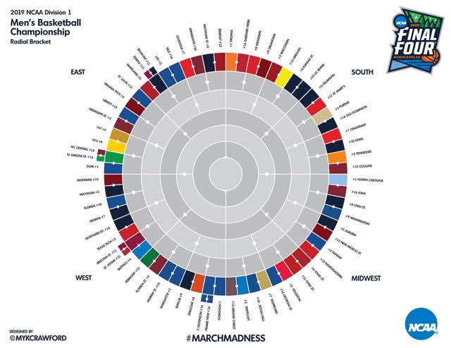 Watch and share 2019 NCAA Tournament Radial Bracket Round 1 GIFs by Myk Crawford on Gfycat