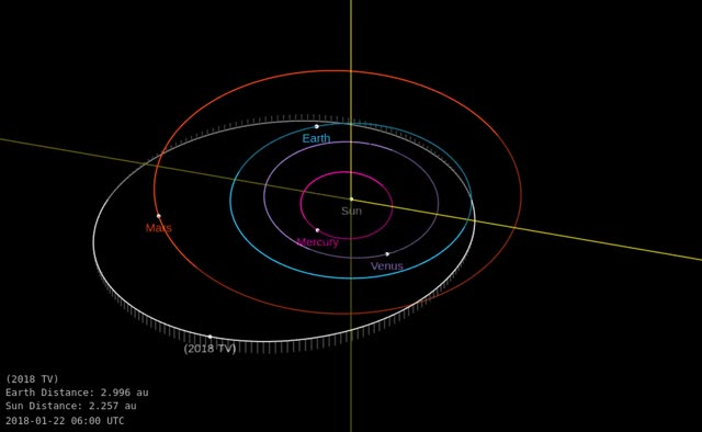 Watch Asteroid 2018 TV - Close approach October 7, 2018 - Orbit diagram GIF by The Watchers (@thewatchers) on Gfycat. Discover more related GIFs on Gfycat