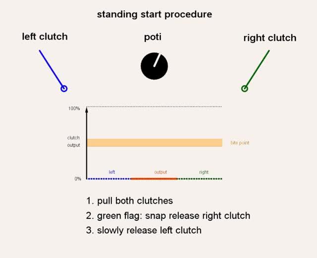 Watch and share Standing_start_procedure GIFs on Gfycat