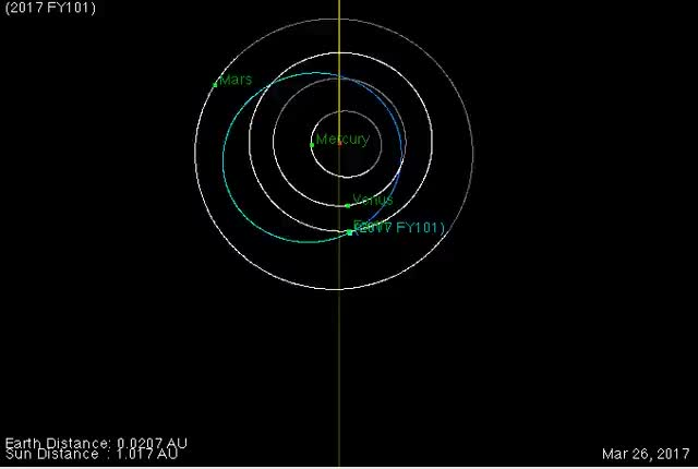Watch and share Asteroid GIFs and Space GIFs on Gfycat
