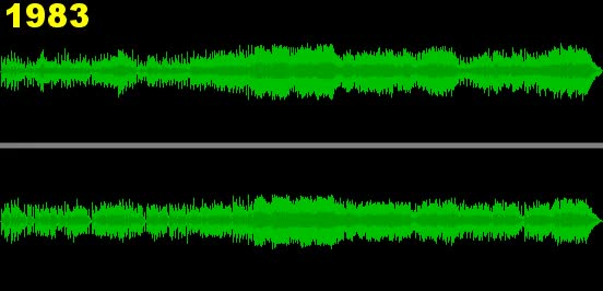 Loudness war .gif : WeAreTheMusicMakers GIFs