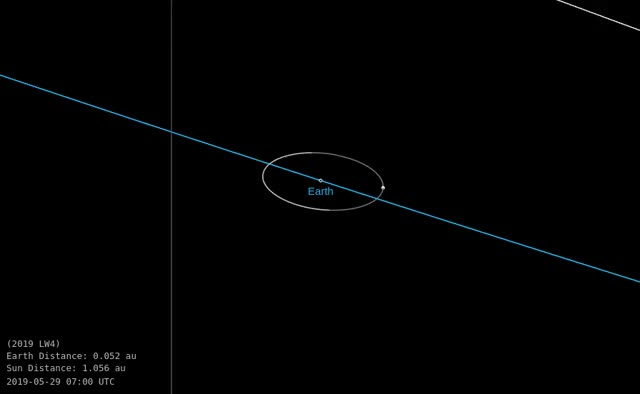 Watch and share Asteroid LW4 - Close Approach June 8, 2019 - Orbit Diagram 2 GIFs by The Watchers on Gfycat