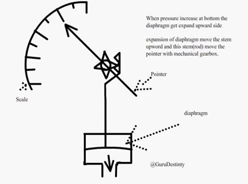 Watch and share Diaphragm Pressure Gauge Animation GIFs on Gfycat
