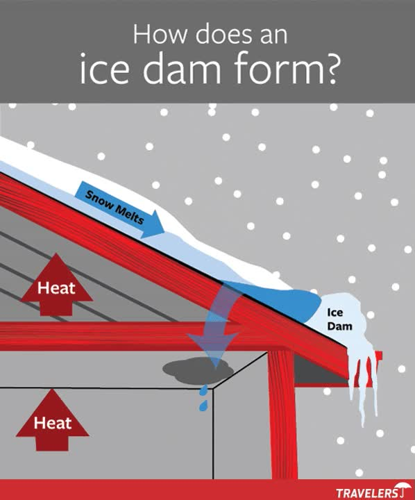 Watch and share How Does An Ice Dam Form? GIFs on Gfycat