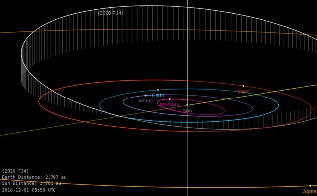 Watch and share Asteroid 2020 FJ4 - Close Approach March 25, 2020 - Orbit Diagram 2 GIFs by The Watchers on Gfycat