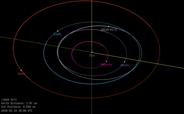Watch Asteroid 2018 VC7 - Close approach November 13, 2018 - Orbit diagram GIF by The Watchers (@thewatchers) on Gfycat. Discover more related GIFs on Gfycat