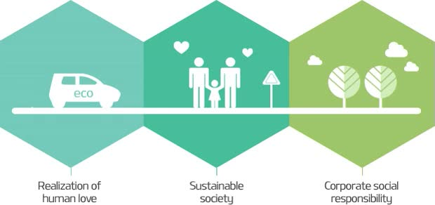Watch and share Realization Of Human Love, Sustainable Society, Corporate Social Responsibility GIFs on Gfycat