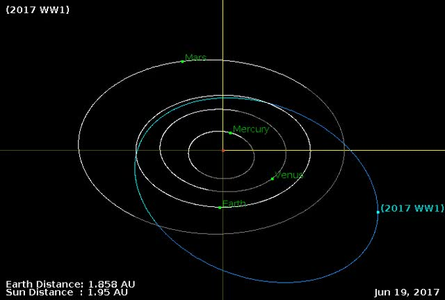 Watch Asteroid 2017 WW1 - Close approach November 21, 2017 - Orbit diagram GIF by The Watchers (@thewatchers) on Gfycat. Discover more related GIFs on Gfycat