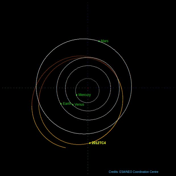 Watch and share Asteroid 2012 TC4 - Orbit Diagram - October 12, 2017 GIFs by The Watchers on Gfycat