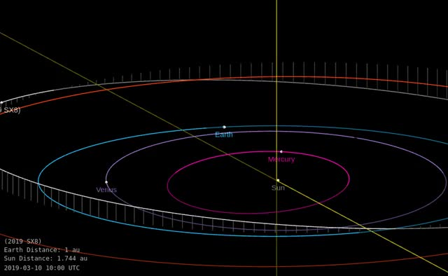 Watch and share Asteroid 2019 SX8 - Close Approach September 28, 2019 - Orbit Diagram GIFs by The Watchers on Gfycat