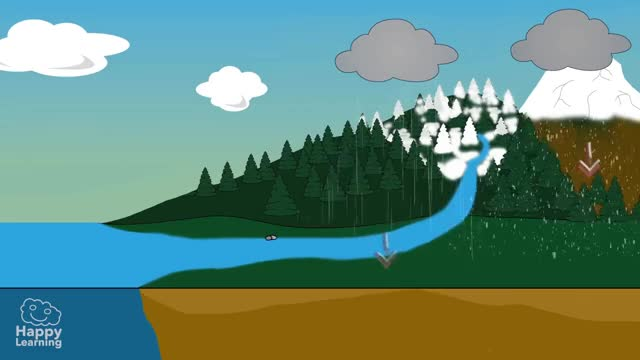 Watch The Water Cycle | Educational Video for Kids GIF on Gfycat. Discover more Blizzard, Cloud, Evaporation, Weather, cloudless, cloudy, cold, condensation, cool, damp, drop, droplet, fog, hot, precipitation, rain, raining, sun, water GIFs on Gfycat
