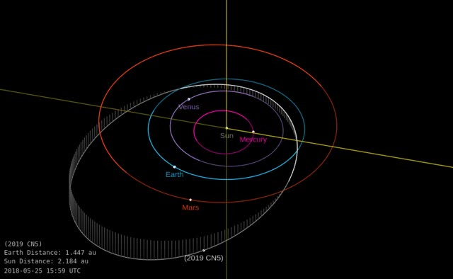Watch Asteroid 2019 CN5 - Close approach February 11, 2019 - Orbit diagram GIF by The Watchers (@thewatchers) on Gfycat. Discover more related GIFs on Gfycat