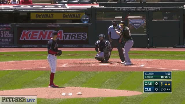 Watch and share Corey Kluber-3whiff-sequence-2017 GIFs by thedongiggity on Gfycat