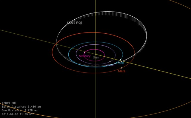 Watch and share Asteroid 2019 RQ - Close Approach September 2, 2019 - Orbit Diagram GIFs by The Watchers on Gfycat
