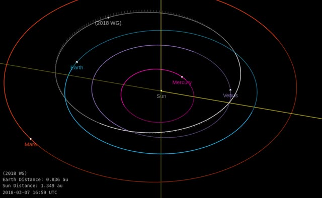 Watch Asteroid 2018 WG - Close approach November 16, 2018 - Orbit diagram GIF by The Watchers (@thewatchers) on Gfycat. Discover more related GIFs on Gfycat