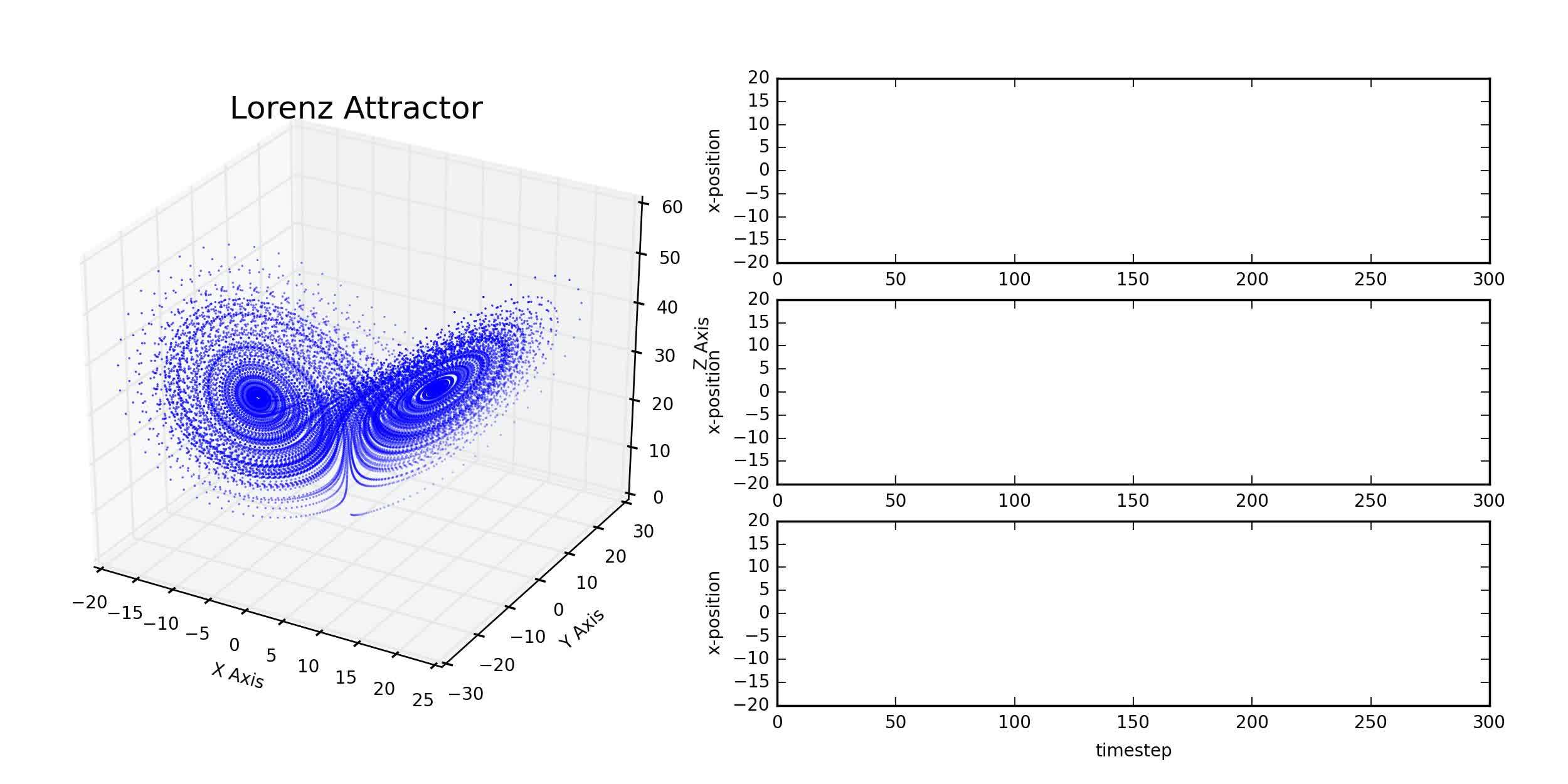 dataisbeautiful, woahdude, Effects of uncertainty in a chaotic system [OC] (reddit) GIFs
