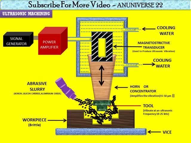 Watch and share Ultrasonic Machining Process GIFs by renukadevi on Gfycat