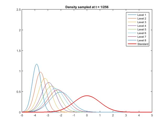 Watch Importance sampling densities GIF on Gfycat. Discover more related GIFs on Gfycat