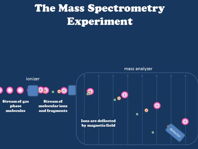 Watch and share Mass Spec GIFs and Spectrum GIFs on Gfycat