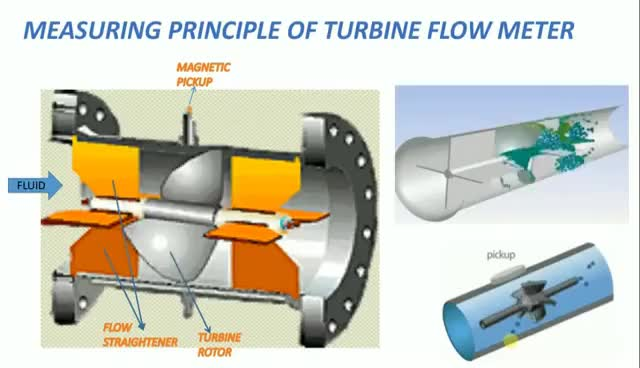 Watch and share Measuring Or Working Principle Of Turbine Flow Meter GIFs on Gfycat
