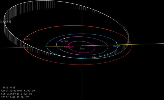Watch Asteroid 2018 KY2 - Close flyby May 26, 2018 - Orbital diagram GIF by The Watchers (@thewatchers) on Gfycat. Discover more related GIFs on Gfycat