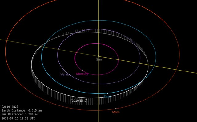 Watch Asteroid 2019 EN2 - Close approach March 13, 2019 - Orbit diagram GIF by The Watchers (@thewatchers) on Gfycat. Discover more related GIFs on Gfycat