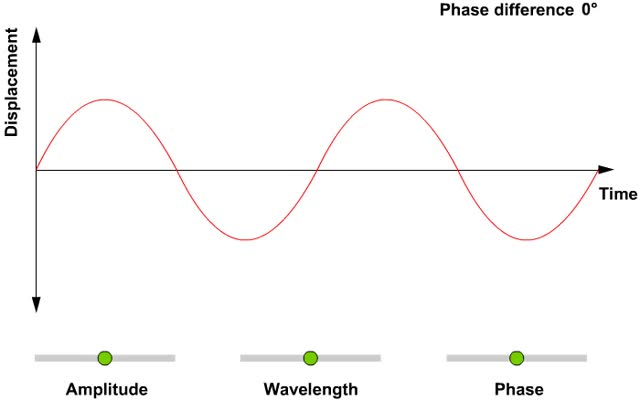 Watch and share Wave Properties Amplitude, Wavelength And Phase Angle ! GIFs on Gfycat