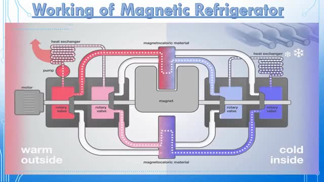 Watch and share Magnetic Refrigeration (A Seminar Video ) GIFs on Gfycat