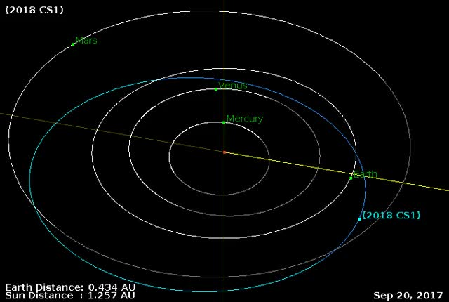 Watch Asteroid 2018 CS1 - Close approach February 4, 2018 - Orbital diagram GIF by The Watchers (@thewatchers) on Gfycat. Discover more related GIFs on Gfycat