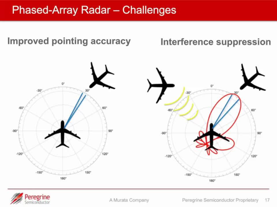 Analog Beamforming What Is It And How Does It Impact Phased Array Radar And  5 G