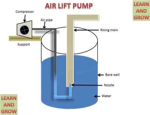 Watch and share LEARN AND GROW !! AIR LIFT PUMP (PARTS AND WORKING) ! GIFs on Gfycat