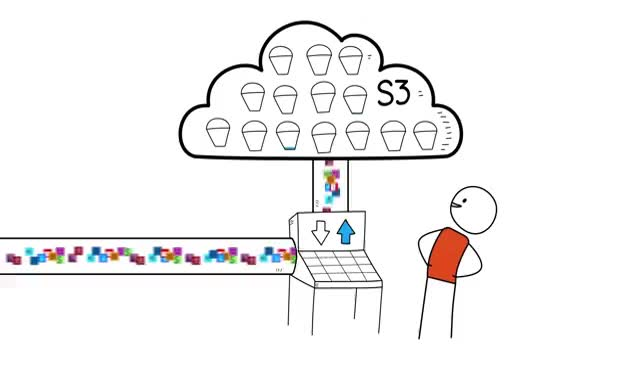 Watch Introduction to Amazon Simple Storage Service (S3) - Cloud Storage on AWS GIF on Gfycat. Discover more related GIFs on Gfycat