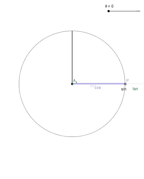 Watch and share Unit Circle Trig Functions GIFs on Gfycat