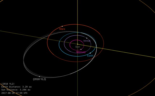 Watch and share Asteroid 2018 YL2 - Close Approach December 27, 2018 - Orbit Diagram GIFs by The Watchers on Gfycat