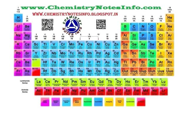 Watch and share Periodic Table By Chemistry Info animated stickers on Gfycat