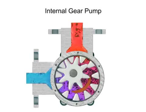Watch and share Types Of Hydraulic Pumps GIFs on Gfycat