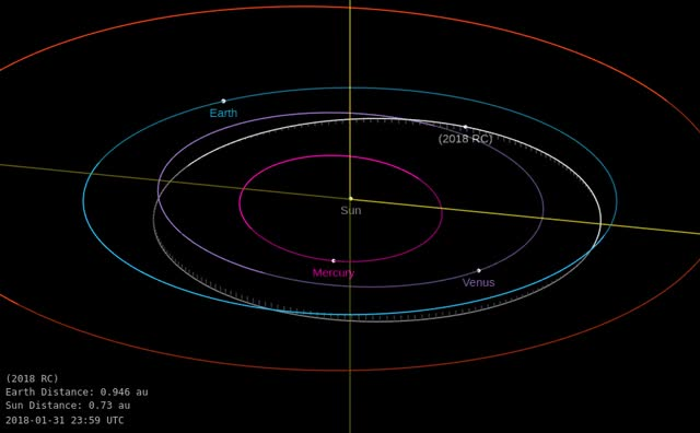 Watch Asteroid 2018 RC - Close approach September 9, 2018 - Orbit diagram GIF by The Watchers (@thewatchers) on Gfycat. Discover more related GIFs on Gfycat
