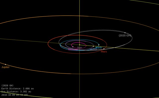 Watch and share Asteroid 2020 GH - Close Approach April 3, 2020 - Orbit Diagram GIFs by The Watchers on Gfycat