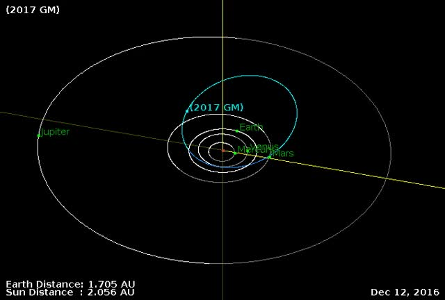 Watch and share Asteroid 2017 GM - Close Flyby April 4, 2017 - Orbit Diagram GIFs by The Watchers on Gfycat