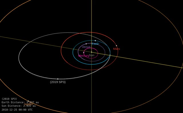 Watch and share Asteroid 2019 SP3 - Close Approach October 3, 2019 - Orbit Diagram GIFs by The Watchers on Gfycat