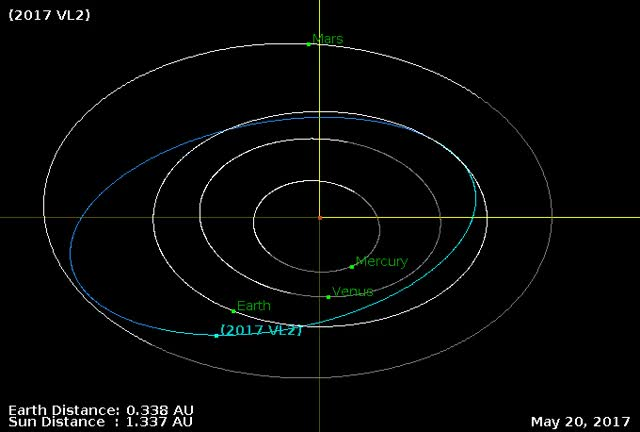 Watch Asteroid 2017 VL2 - Close approach November 9, 2017 - Orbit diagram GIF by The Watchers (@thewatchers) on Gfycat. Discover more related GIFs on Gfycat