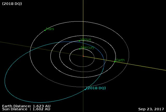 Watch Asteroid 2018 DQ - Orbit diagram 1 GIF by The Watchers (@thewatchers) on Gfycat. Discover more asteroid, earth GIFs on Gfycat