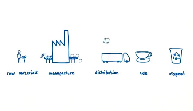 Watch and share Sustainability At Unilever - The Value Chain GIFs on Gfycat